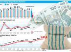 Finanse: Zobowiązanie Skarbu Państwa mniej ciąży