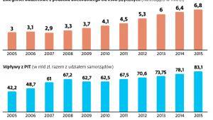 Zaległości budżetowe z podatku dochodowego od osób fizycznych