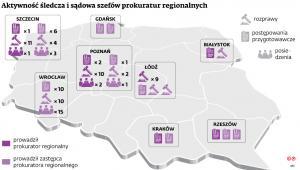 Aktywność śledcza i sądowa szefów prokuratur regionalnych