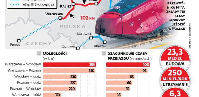 Koleje dużych prędkości. Koszty i zyski