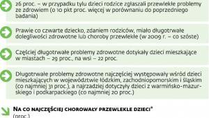 Polskie dzieci coraz częściej chore