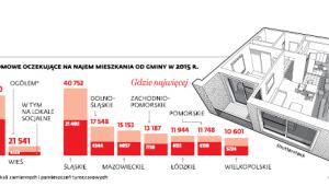 GOSPODARSTWA DOMOWE OCZEKUJĄCE NA NAJEM MIESZKANIA OD GMINY W 2015 R.