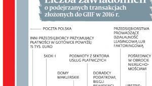 Liczba zawiadomień o podejrzanych transakcjach złożonych do GIIF w 2016 r.
