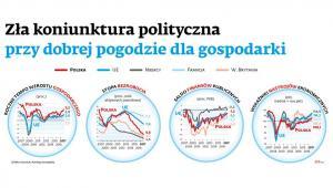 Zła koniunktura polityczna przy dobrej pogodzie dla gospodarki