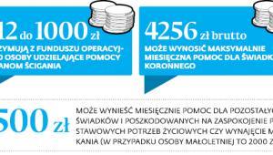 Od 12 do 1000zł otrzymują z funduszu operacyjnego osoby udzielające pomocy organom ścigania