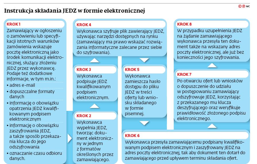 Instrukcja składania JEDZ w formie elektronicznej