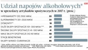 Udział napojów alkoholowych w sprzedaży artykułów spożywczych w 2017 r. (proc)