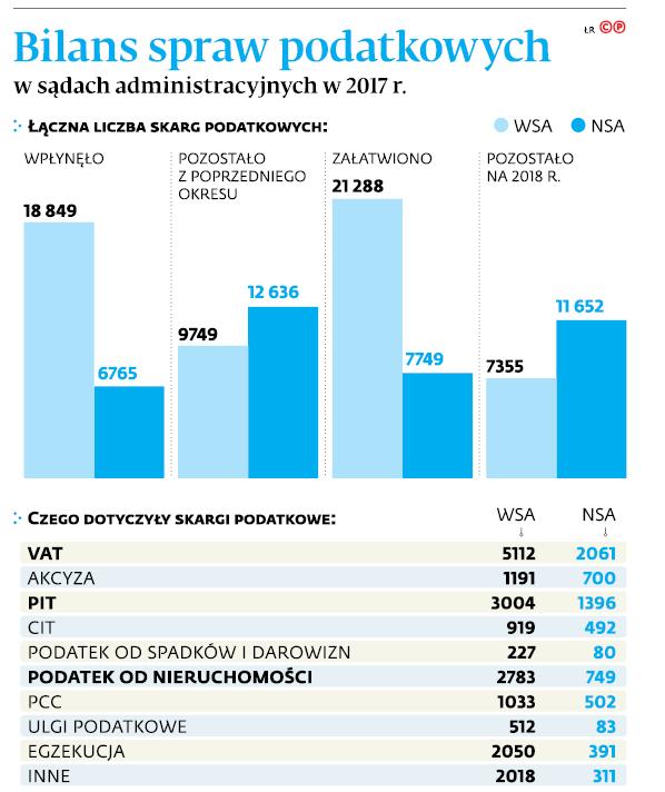 Bilans spraw podatkowych w sądach administracyjnych w 2017 r.