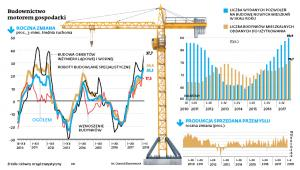 Budownictwo motorem gospodarki
