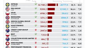 Firmy działające na rynku wierzytelności