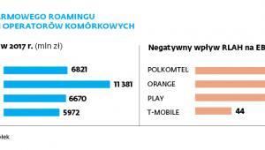 Wpływ darmowego roamingu na wyniki operatorów komórkowych