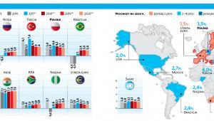 Wzrost PKB w wybranych krajach