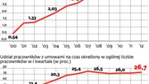 Liczba pracowników z umowami na czas określony