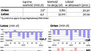 Wartość zgromadzonych przez Orlen i Lotos obowiązkowych zapasów ropy i paliw