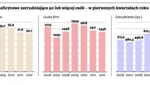 Polskie firmy deficytowe zatrudniające 50 lub więcej osób – w pierwszych kwartałach roku