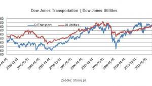 Dow Jones Transportation i Dow Jones Utilities Źródło: Stooq.pl.