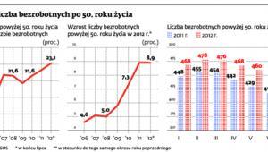 Rośnie liczba bezrobotnych po 50. roku życia