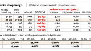 Unijny rynek transportu drogowego