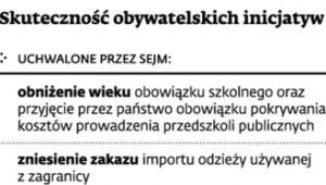 Skuteczność obywatelskich inicjatyw ustawodawczych