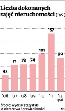 Liczba dokonanych zajęć nieruchomości