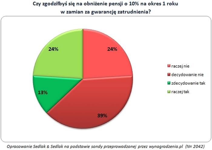 Czy zgodziłbyś się na obniżenie pansji o 10% na okres 1 roku w zamian za gwarancję zatrudnienia