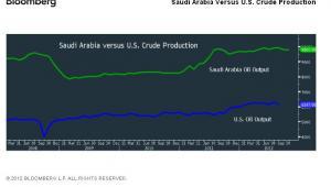 Produkcja ropy: USA vs. Arabia Saudyjska