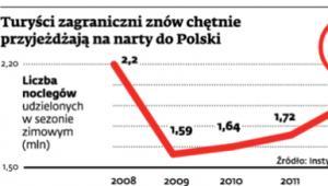Turyści zagraniczni znów chętnie przyjeżdżają na narty do Polski