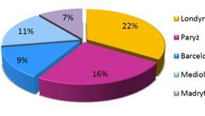 Procentowe zestawienie najbardziej popularnych miast przylotowych w styczniu 2013