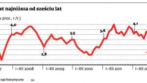 Inflacja jest najniższa od sześciu lat