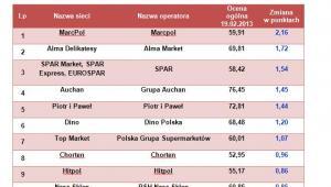 TOP 10 sklepów pod względem dynamiki