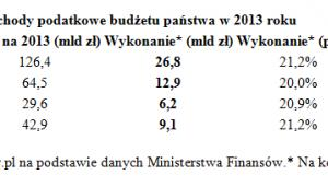 Dochody podatkowe budzetu państwa w 2013 roku