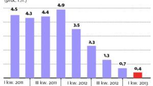 Wzrost PKB w poszczególnych kwartałach