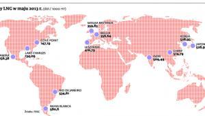 Ceny LNG w maju 2013 r.