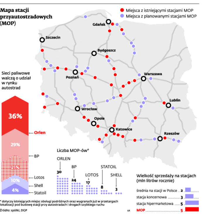 Sieci Paliw Walcza O Polskie Autostrady