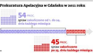 Prokuratura Apelacyjna w Gdańsku w 2011 roku