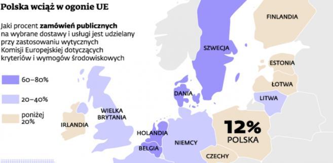 Polska wciąż w ogonie UE