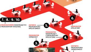Ścieżka nadzoru nad prokuratorem Jerzym Mierzejewskim