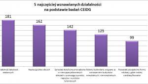 Ilość wznawianych działalności gospodarczych