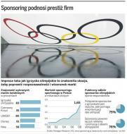 Polskie marki jadą na igrzyska