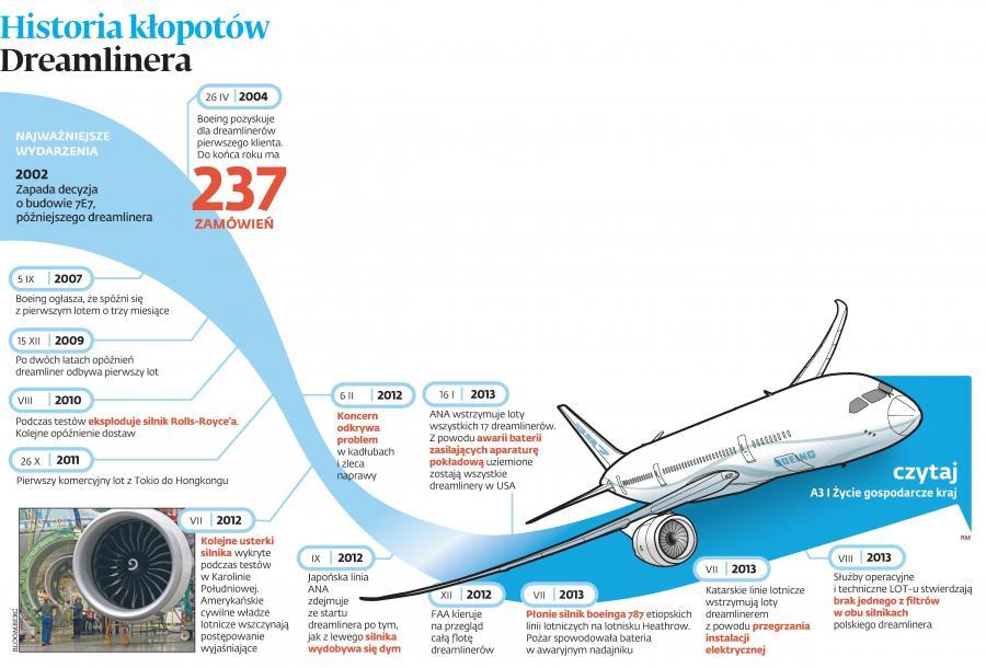 Historia kłopotów Dreamlinera