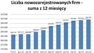 Liczba nowozarejestrowanych firm