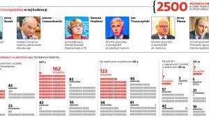 Polacy w Unii Europejskiej w tej kadencji