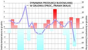 W ostatnich 20 latach produkcja budowlano-montażowa rosła w grudniu średnio o 7,7 proc.