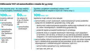 Odliczanie VAT od samochodów o masie do 3,5 tony