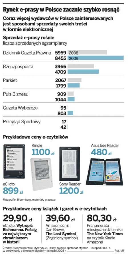 Wydawcy prasy liczą na zyski z e-czytników