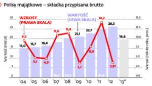 Ubezpieczenia w Polsce