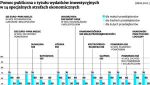 Pomoc publiczna z tytułu wydatków inwestycyjnych w 14 specjalnych strefach ekonomicznych