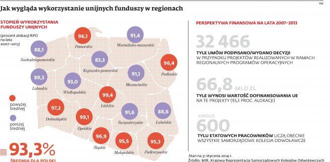 Jak wygląda wykorzystanie funduszy unijnych w regionach