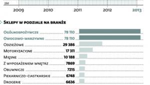 Liczba sklepów w Polsce