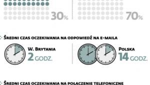 Polskie e-sklepy gorzej niż brytyjskie obsługują klientów